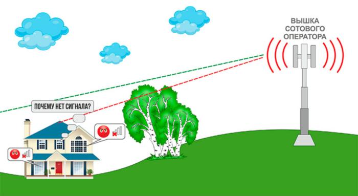 Как сделать усилитель сигнала сотовой связи