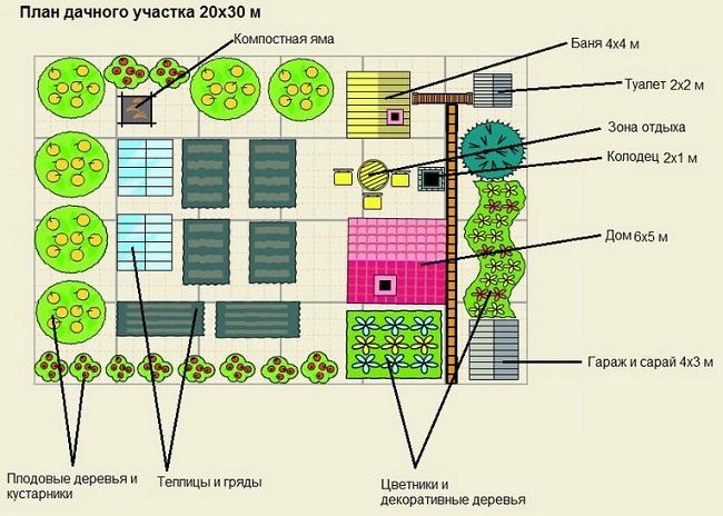 Бюджетный дизайн дачного участка 6 соток