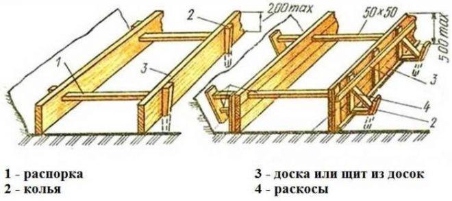 Как сделать опалубку из досок