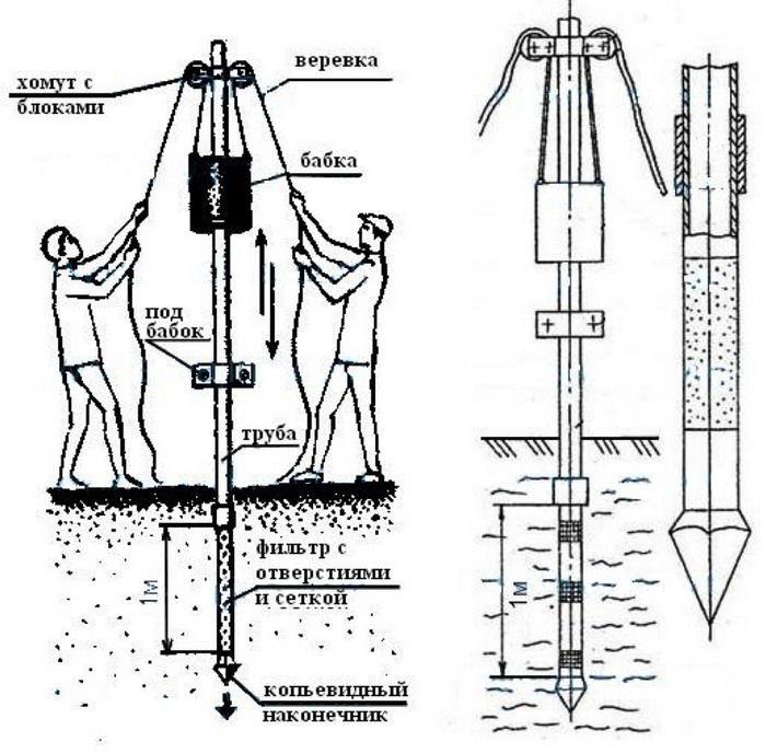 Методы бурение скважин своими руками