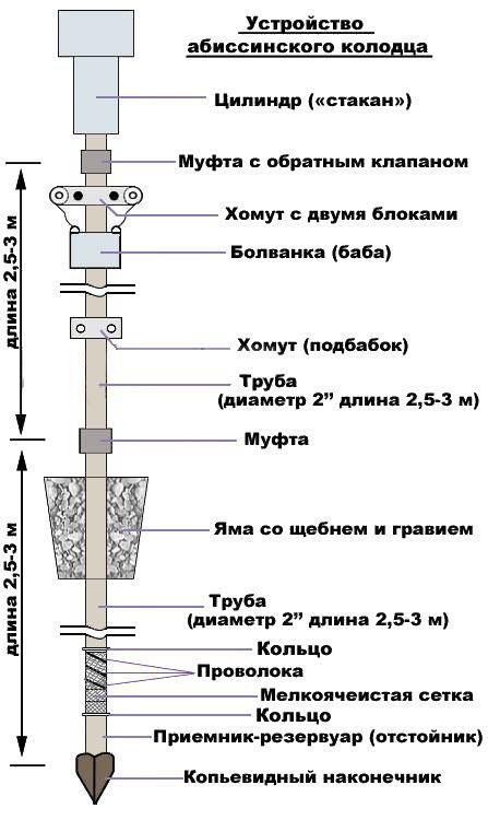 Как сделать абиссинскую скважину своими руками