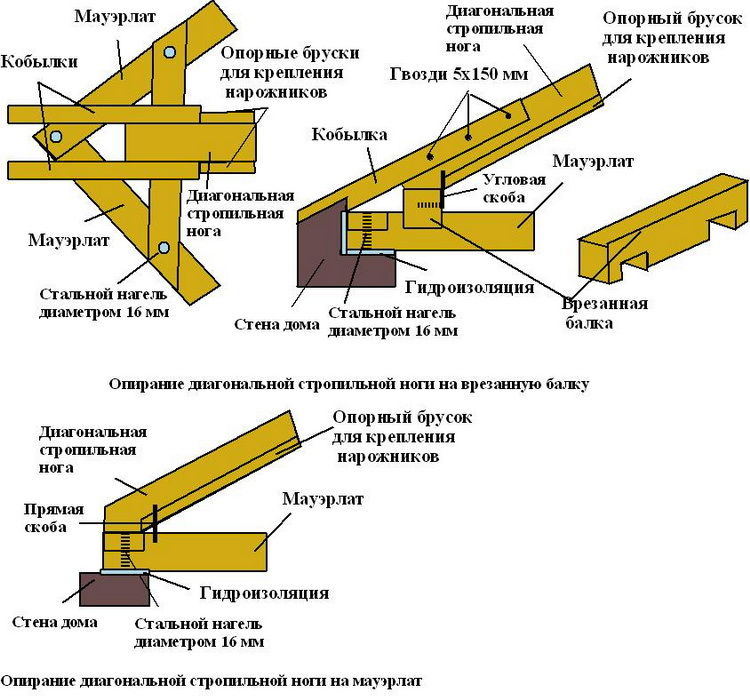 Крыша четырехскатная своими руками чертежи и фото