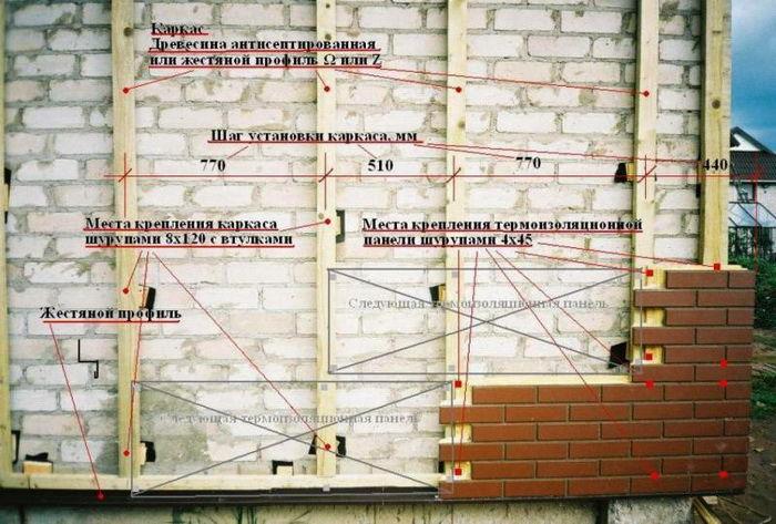 Как обшить дом стеновыми панелями