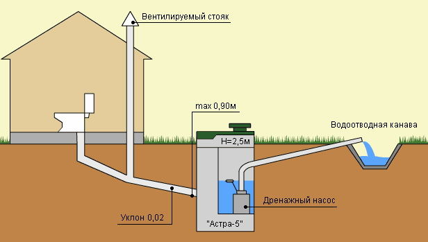 Гидроизоляция канализационных колец