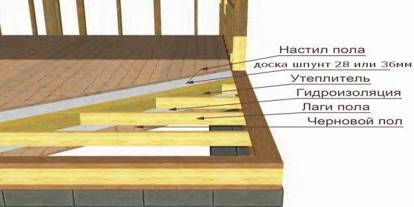 Фундамент каркасного дома
