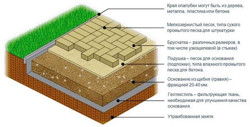 Укладка тротуарной плитки на цемент своими руками пошаговая инструкция 26