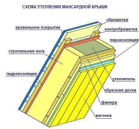 Материал для утепления Изовер