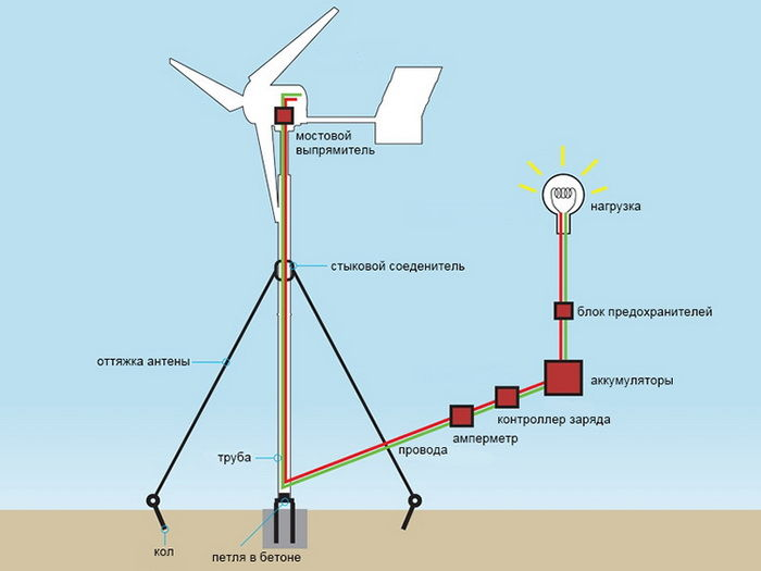Ветрогенератор своими руками: фото, чертежи и видео изготовления