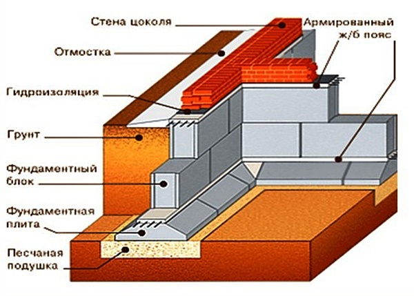 Ленточный фундамент своими руками пошаговая инструкция 245